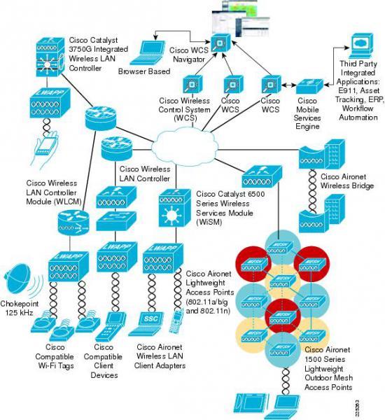 Cisco Cleanair Ki Agh